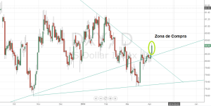 DollarIndex bullish