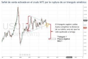 Triangulo mensual en el WTI