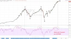 Triple divergencia en el sp500