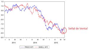 Swell Index al 09 10 2015