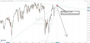 Convergencia de lineas sp500