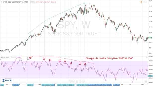 Divergencia masiva de 8 picos 1997