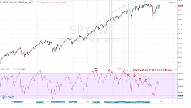 Divergencia masiva de 8 picos