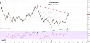 Negatuve reversal gigante del dolar