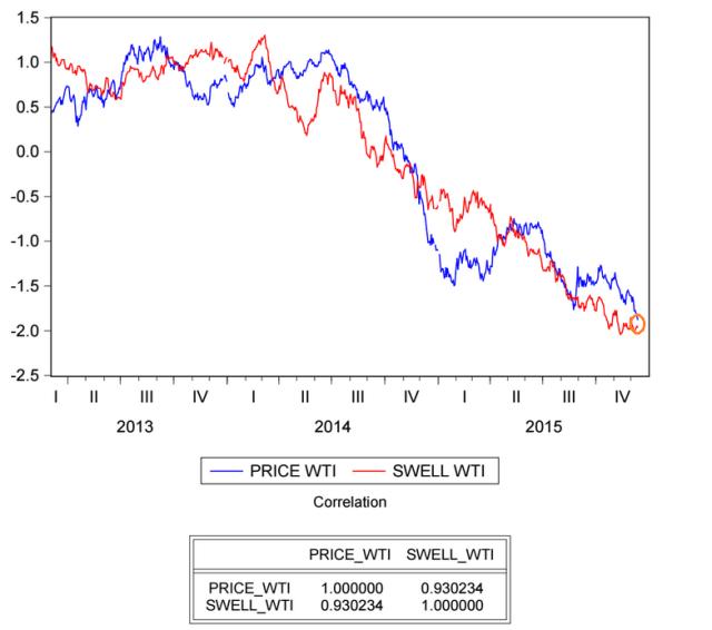 swell index wti al 11 12 2015