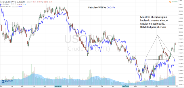 cadjpy vs crudo
