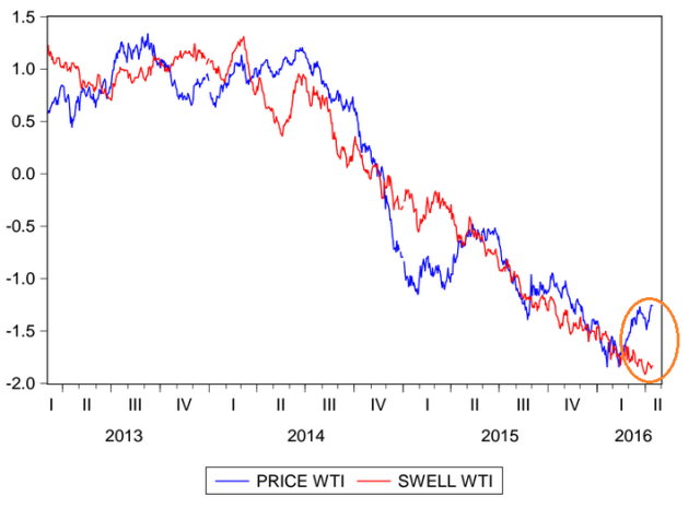 Swell Index del crudo wti al 15 04 2016