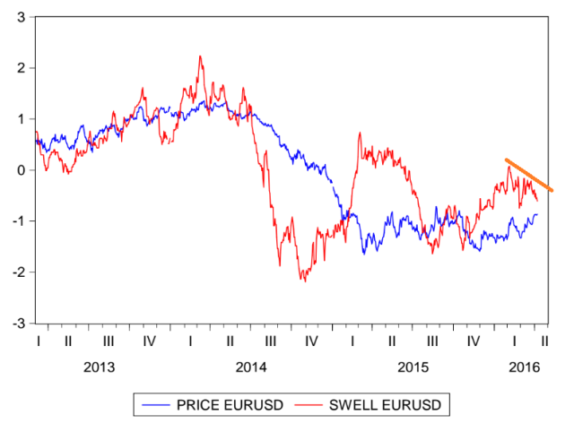Swell Index eurusd al 08 abril del 2016