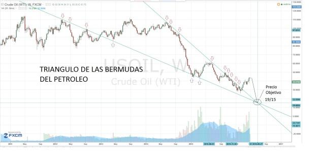 Triangulo de las bermudas del petroleo