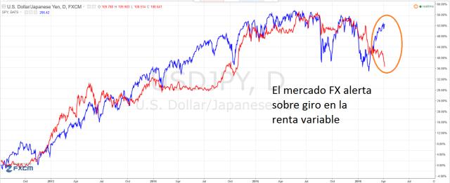 yen vs sp