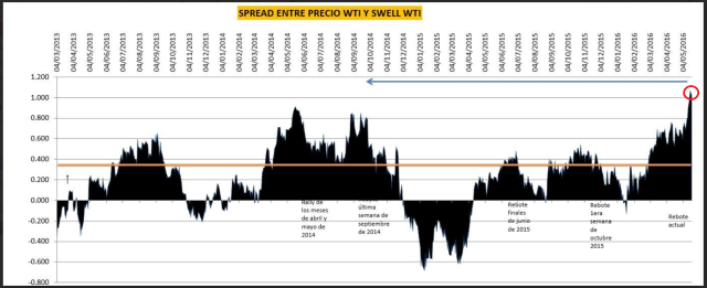 Spread swell index