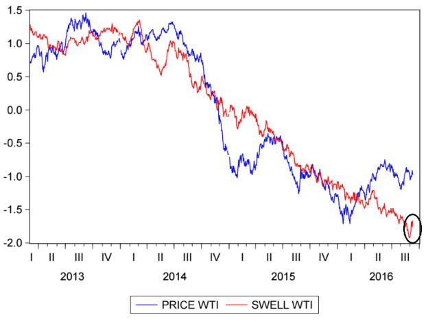 swell-index-del-crudo-wti-al-12-septiembre-del-2016