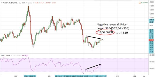 negative-reversal-del-wti-en-grafico-semanal