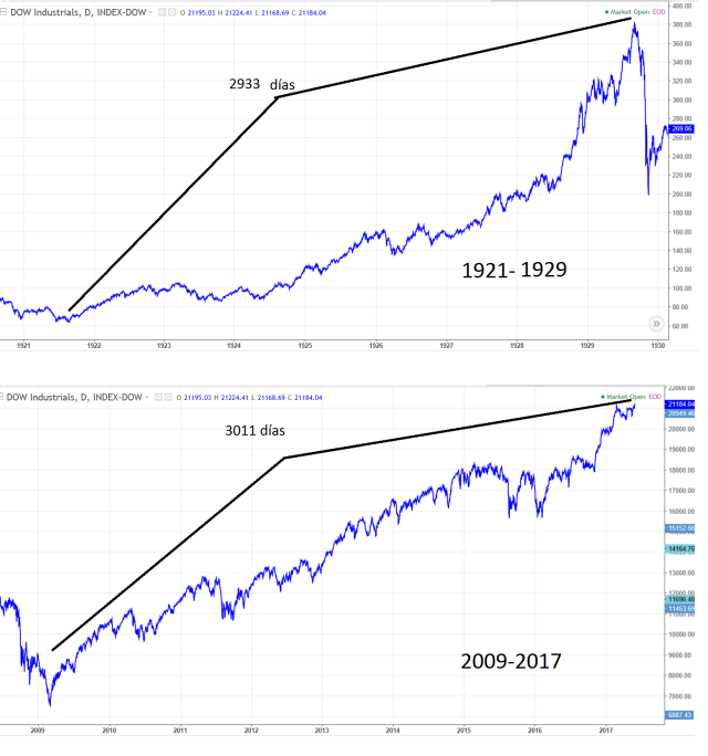 comparaciones 1929 vs 2017