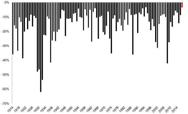 Sept menos volatil en toda la historia