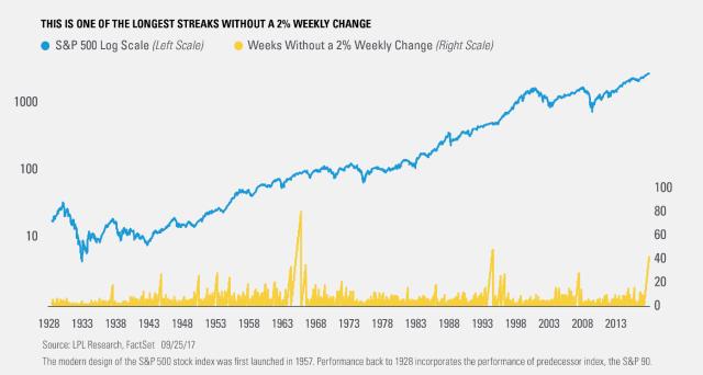 Volatilidad historicamente baja Ryan Detrick