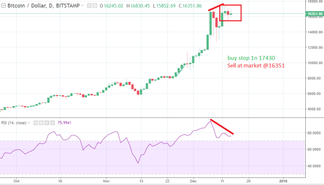 Bitcoin analysis 1
