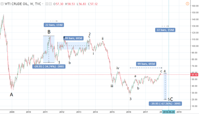 Elliott wave crude oil