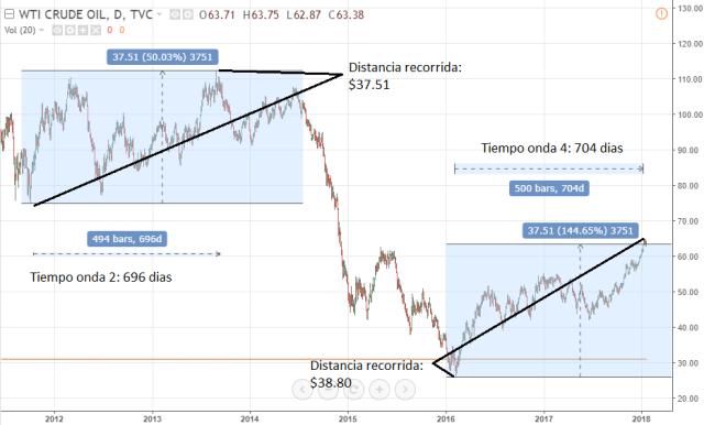 Simetria en tiempo y precio del WTI