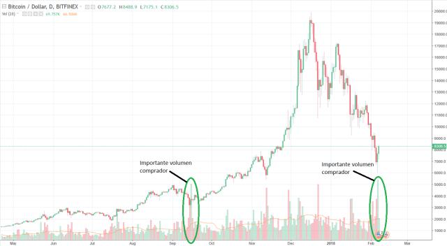 volumen comprador bitcoin